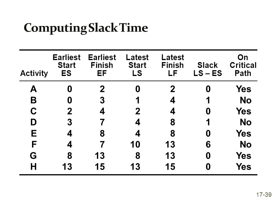 Computing Slack Time A 0 2 0 2 0 Yes B 0 3 1 4 1 No C 2 4 2 4 0 Yes