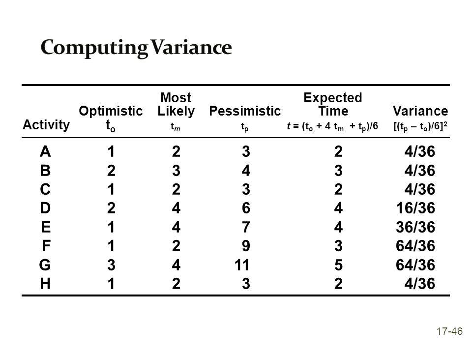 Computing Variance A 1 2 3 2 4/36 B 2 3 4 3 4/36 C 1 2 3 2 4/36