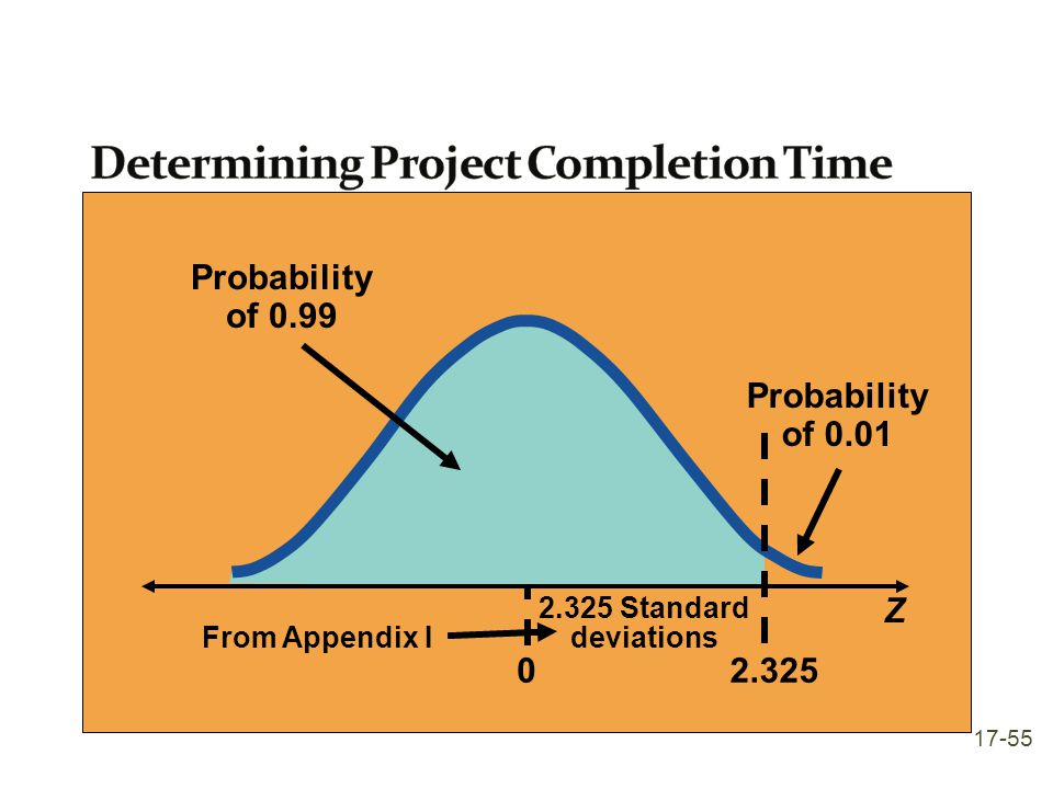 Determining Project Completion Time