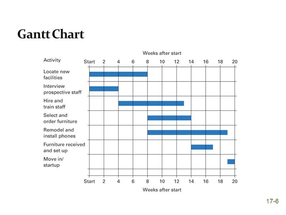 Gantt Chart 17-6