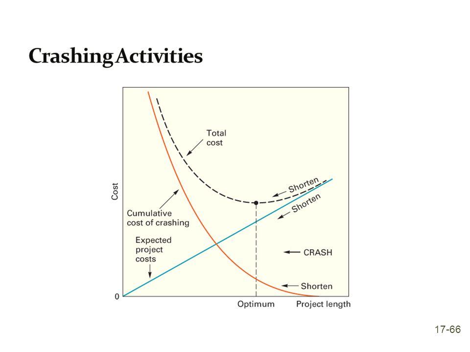 Crashing Activities 17-66
