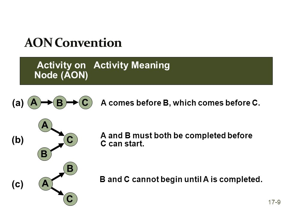 AON Convention Activity on Activity Meaning Node (AON) (a) A B C A (b)