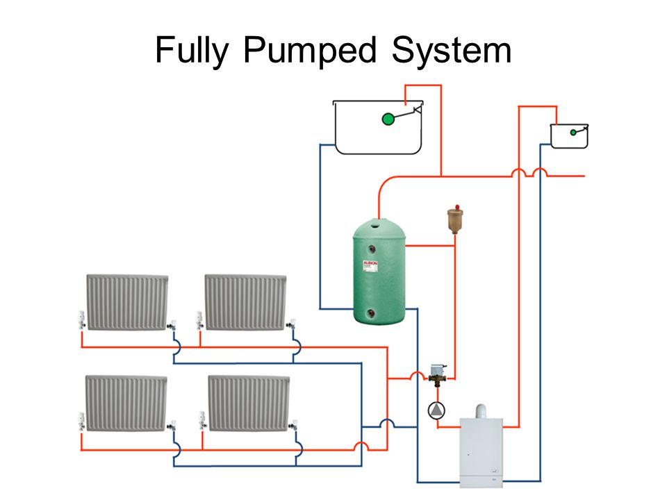 Fully Pumped System