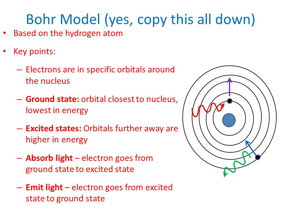 Bohr Model (yes, copy this all down)