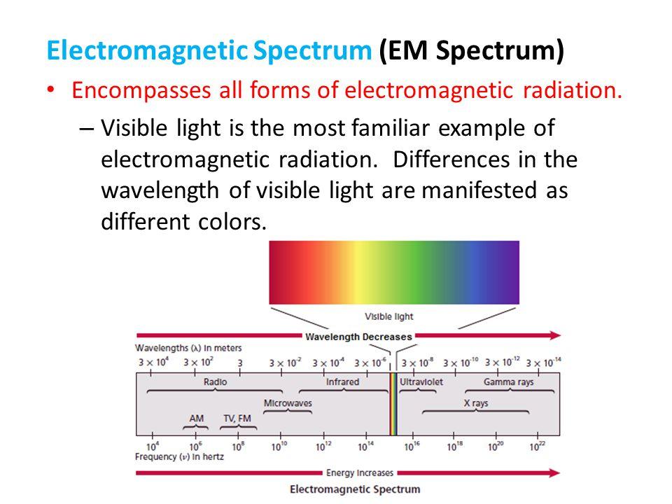 Electromagnetic Spectrum (EM Spectrum)