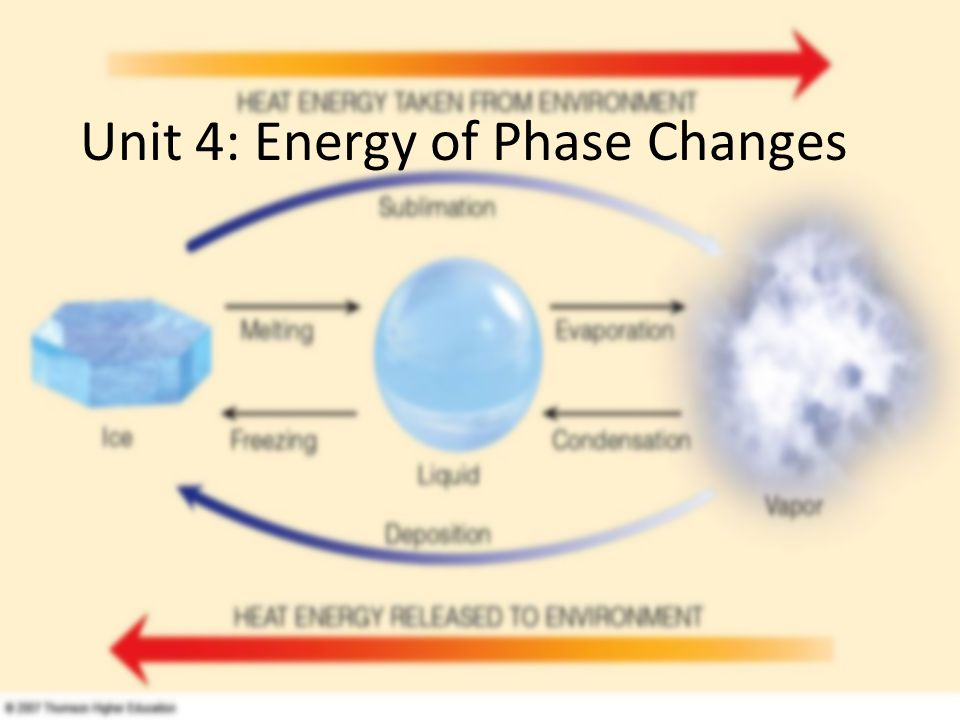 Unit 4: Energy of Phase Changes