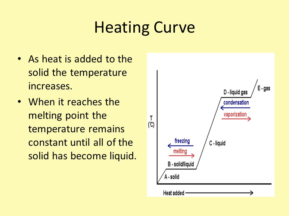 Heating Curve As heat is added to the solid the temperature increases.