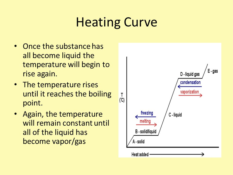 Heating Curve Once the substance has all become liquid the temperature will begin to rise again.