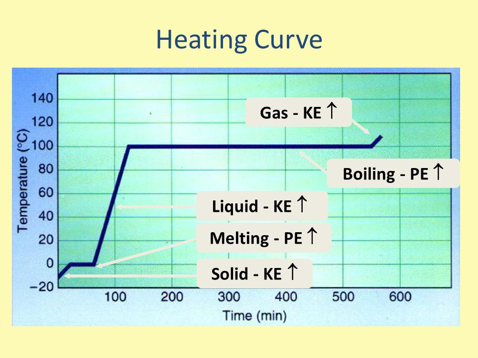 Heating Curve Gas - KE  Boiling - PE  Liquid - KE  Melting - PE 