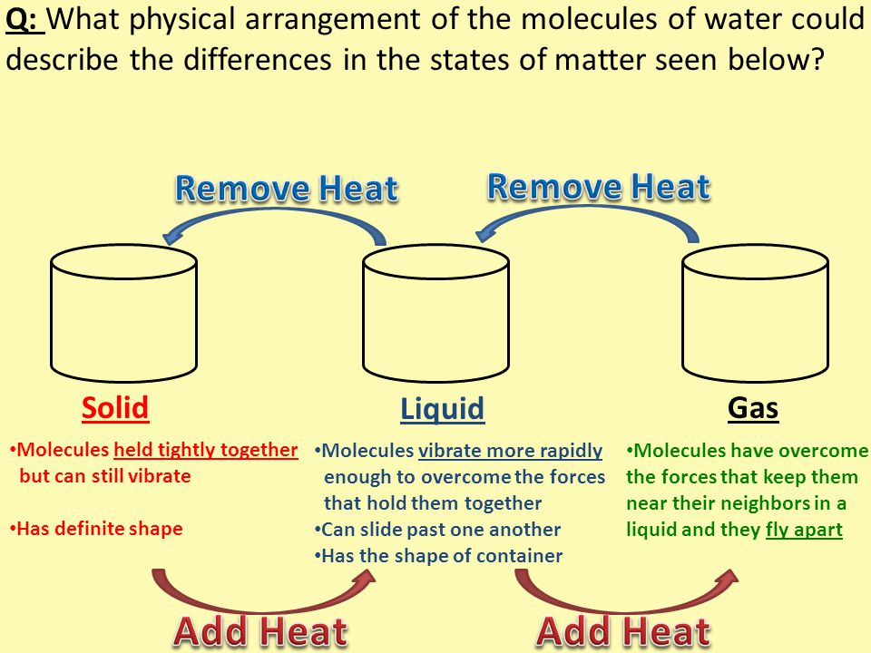 Add Heat Add Heat Remove Heat Remove Heat