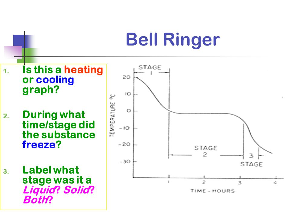 Bell Ringer Is this a heating or cooling graph