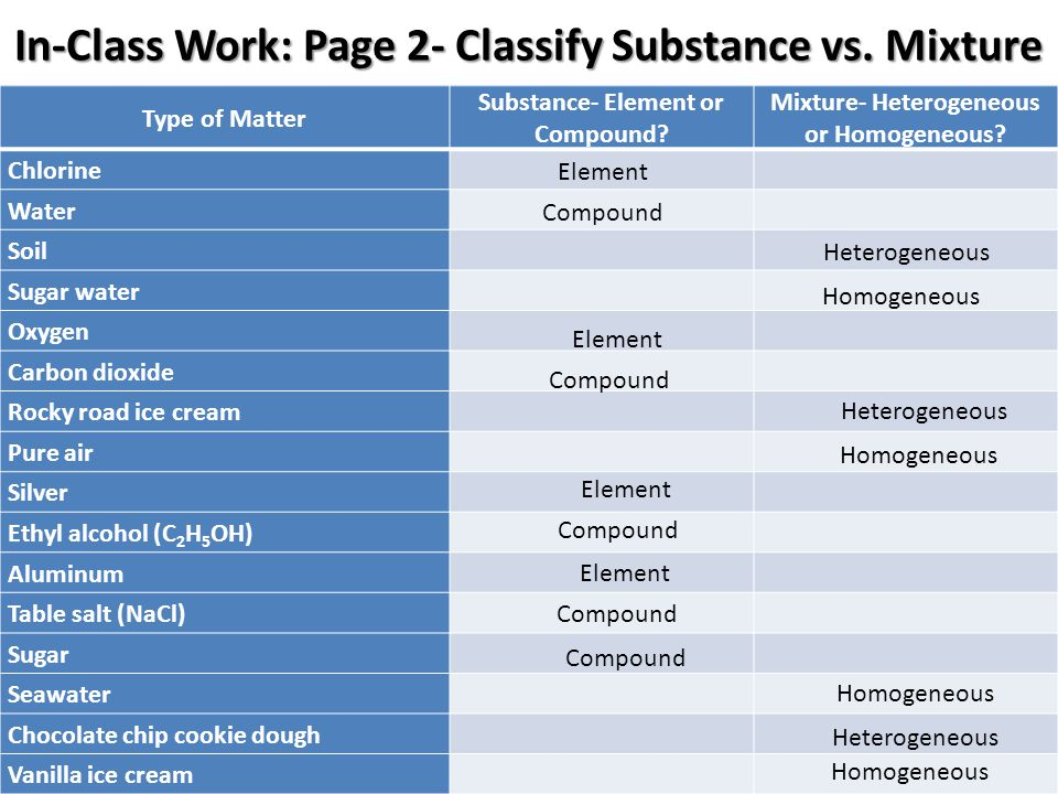 In-Class Work: Page 2- Classify Substance vs. Mixture