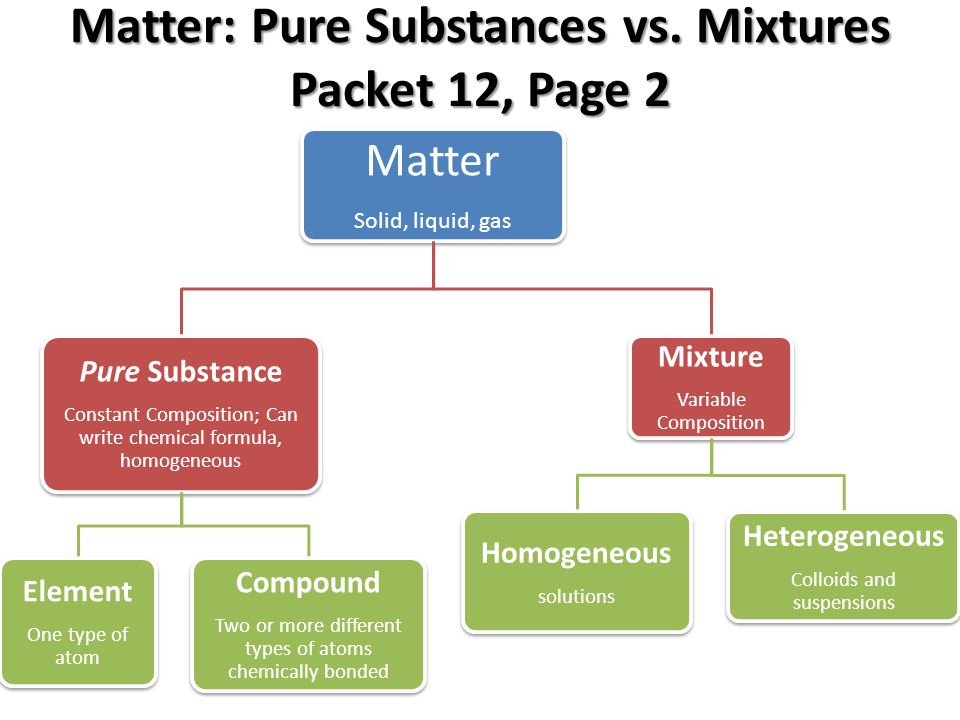 Matter: Pure Substances vs. Mixtures Packet 12, Page 2