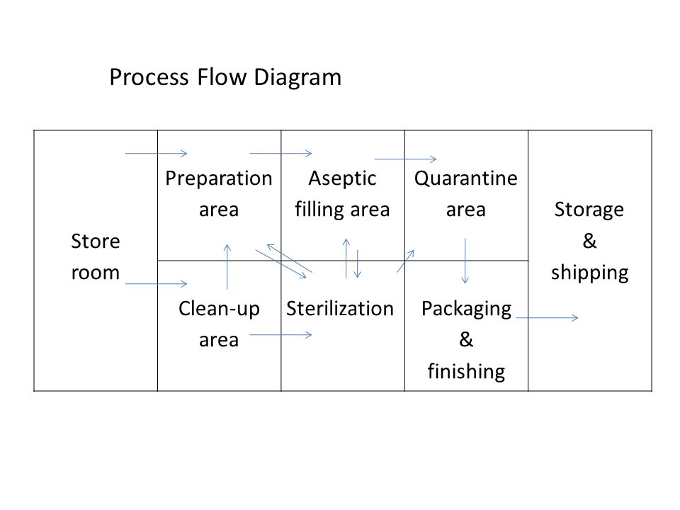 Process Flow Diagram Store room Preparation area Aseptic filling area