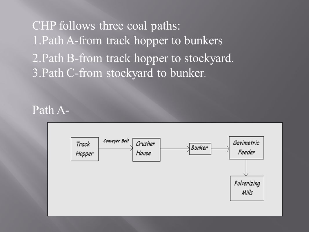 CHP follows three coal paths: 1.Path A-from track hopper to bunkers