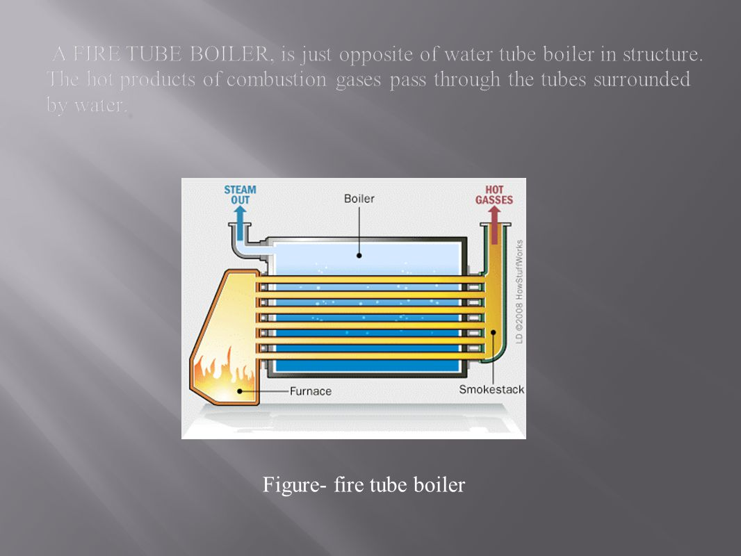 Figure- fire tube boiler