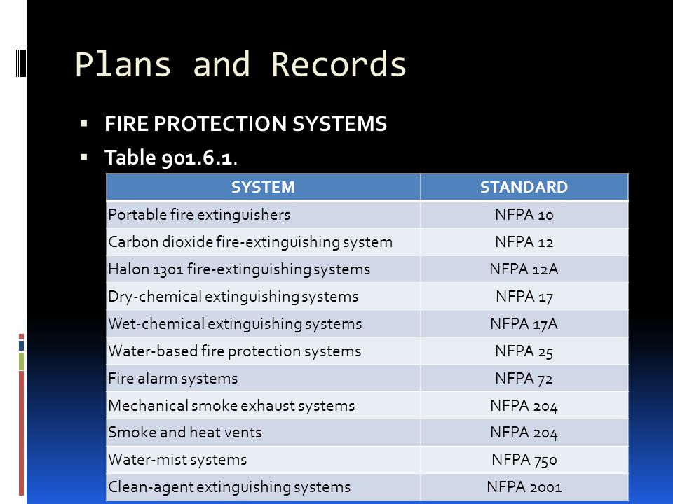 Plans and Records FIRE PROTECTION SYSTEMS Table 901.6.1. SYSTEM