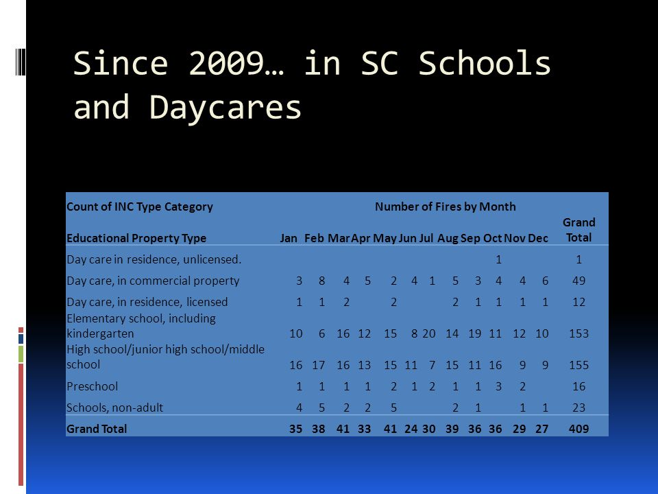 Since 2009… in SC Schools and Daycares