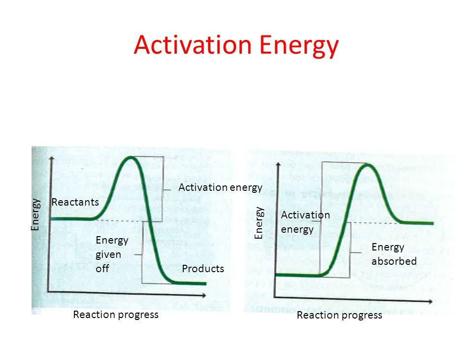 Activation Energy Activation energy Reactants Energy Activation energy