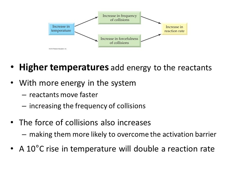 Higher temperatures add energy to the reactants