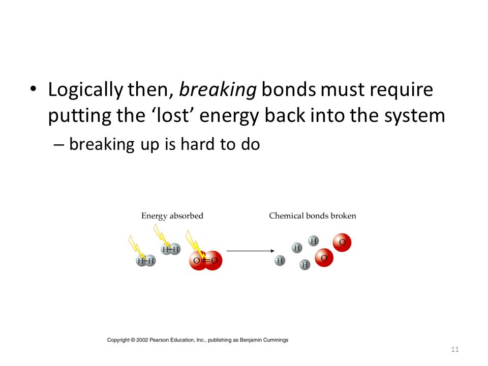 Logically then, breaking bonds must require putting the 'lost' energy back into the system