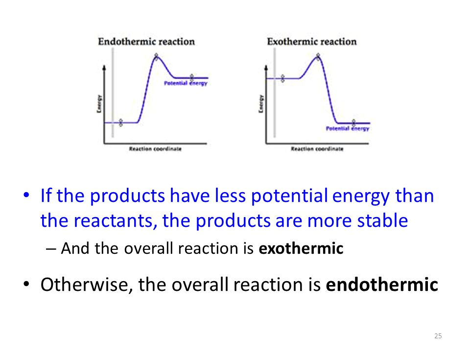 Otherwise, the overall reaction is endothermic