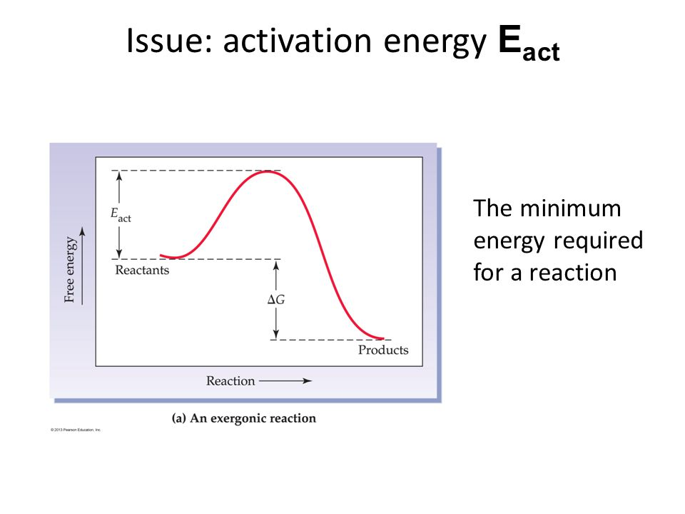 Issue: activation energy Eact