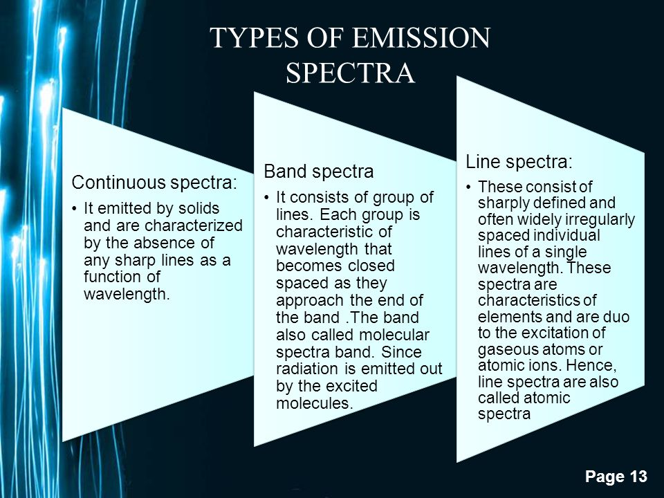 TYPES OF EMISSION SPECTRA