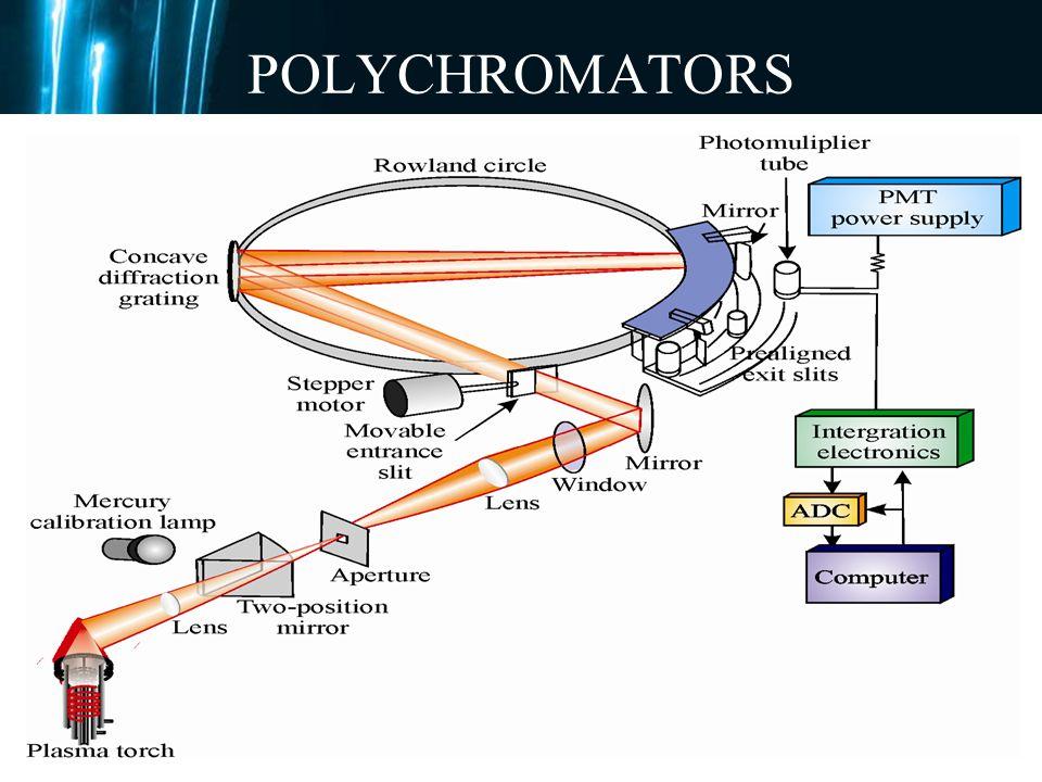 POLYCHROMATORS
