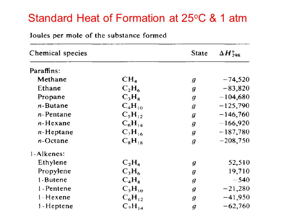 Standard Heat of Formation at 25oC & 1 atm