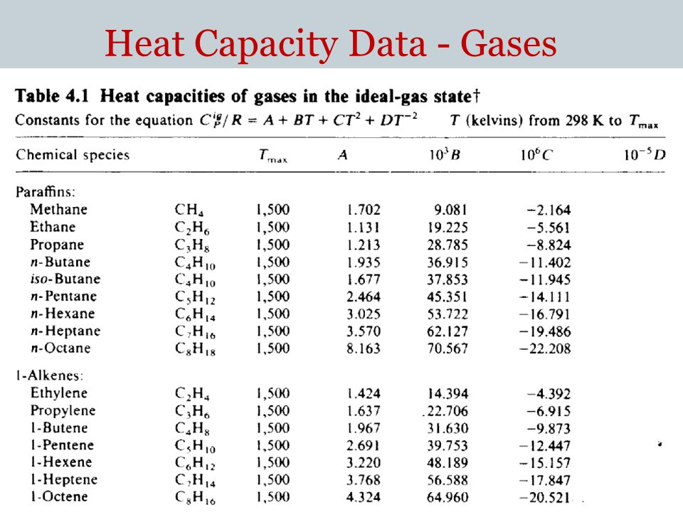 Heat Capacity Data - Gases