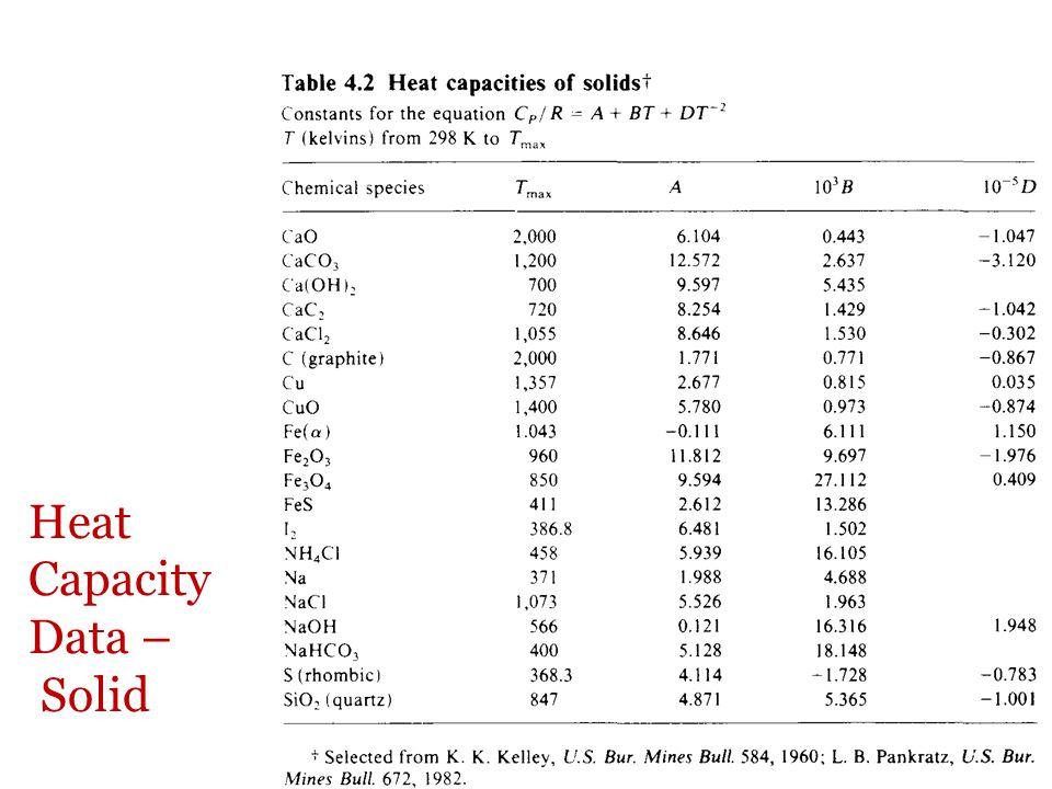 Heat Capacity Data – Solid
