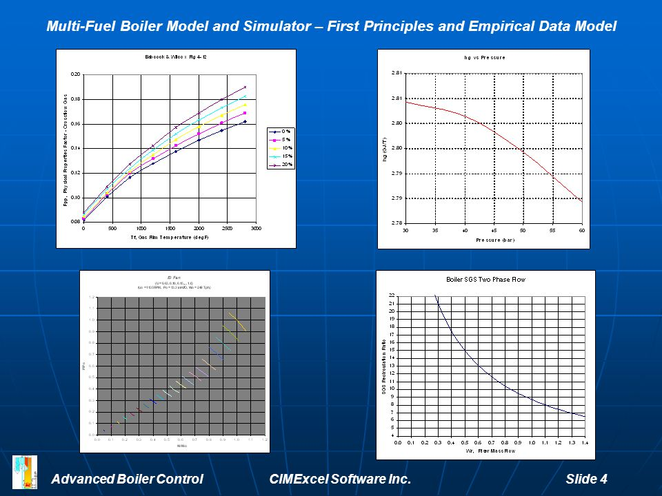 Advanced Boiler Control CIMExcel Software Inc. Slide 4