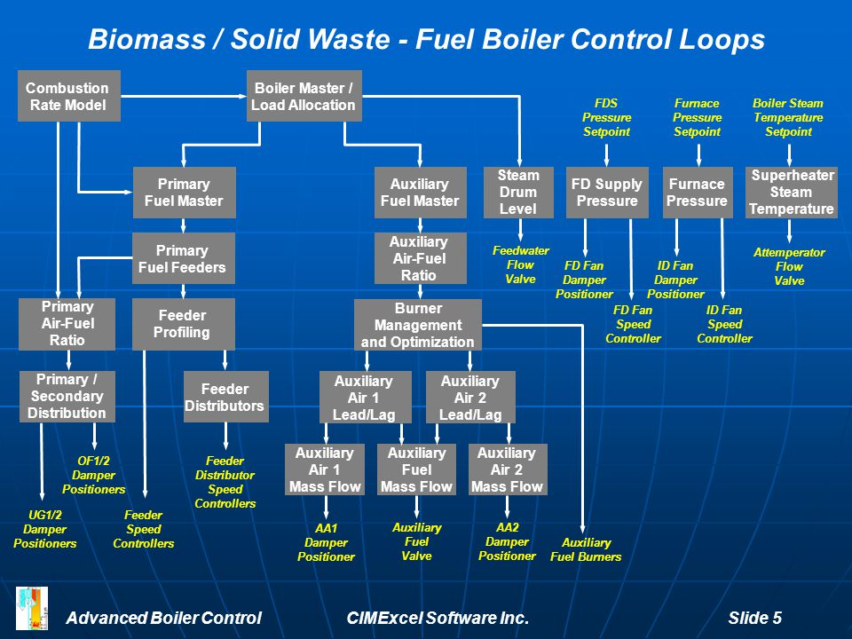 Biomass / Solid Waste - Fuel Boiler Control Loops