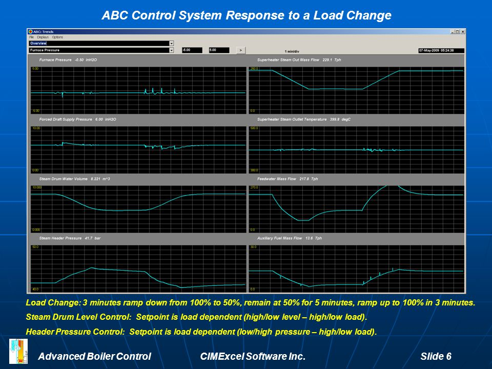 ABC Control System Response to a Load Change