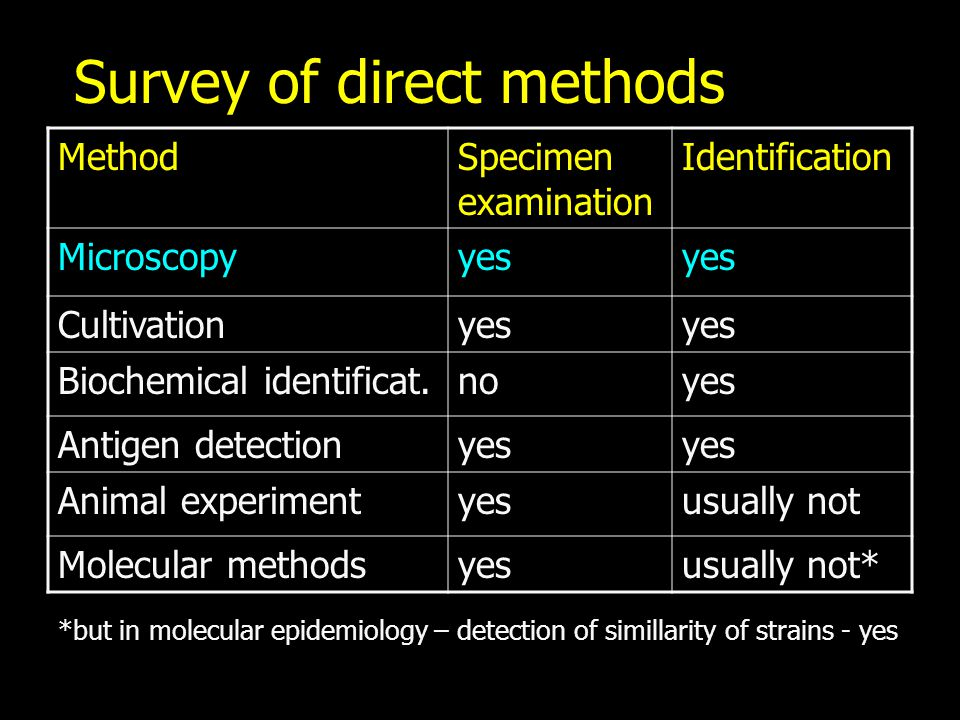 Survey of direct methods