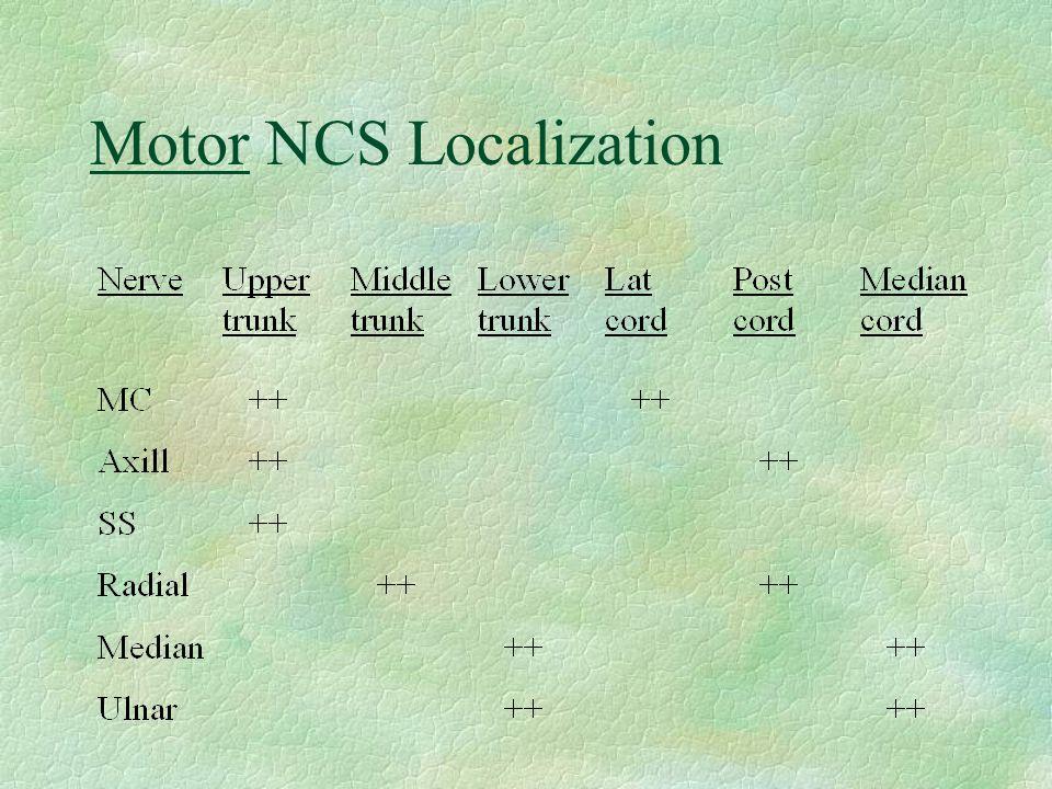 Motor NCS Localization