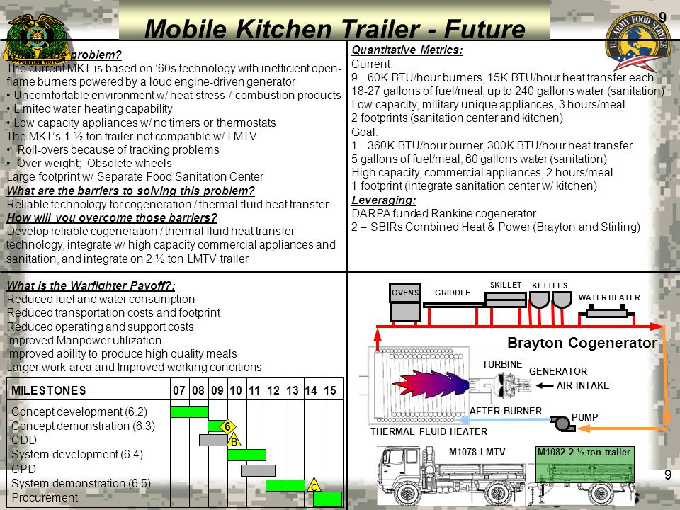 Mobile Kitchen Trailer - Future