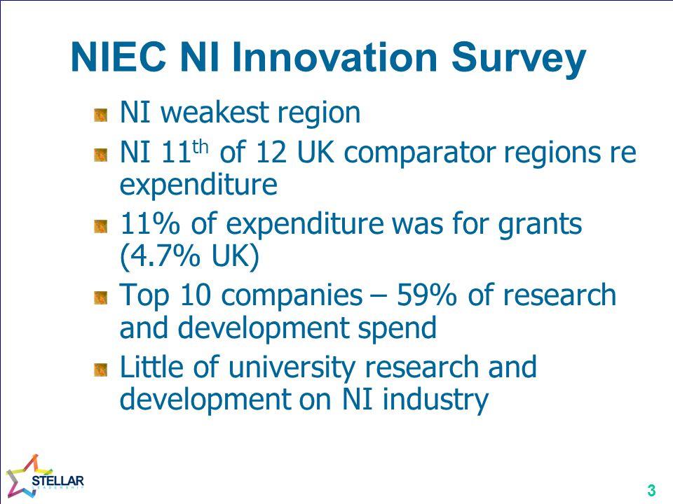 NIEC NI Innovation Survey