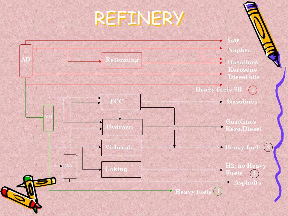 REFINERY Gas Reforming Visbreak. Hydrocr. Coking FCC Naphta Gasolines