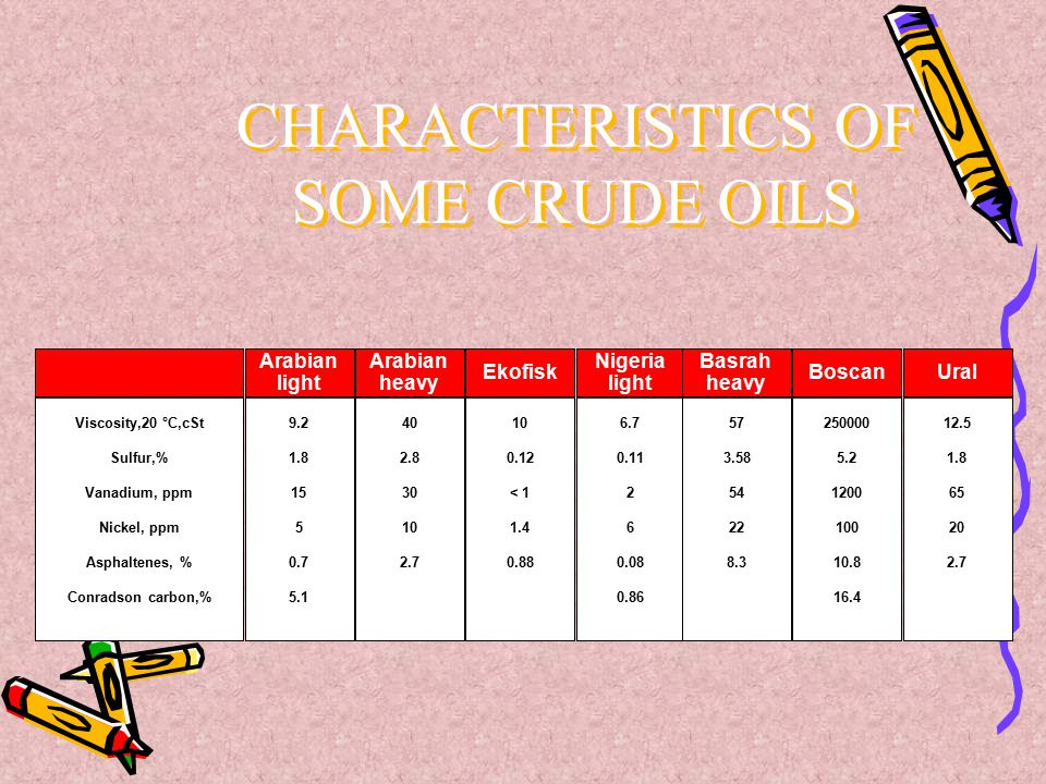 CHARACTERISTICS OF SOME CRUDE OILS