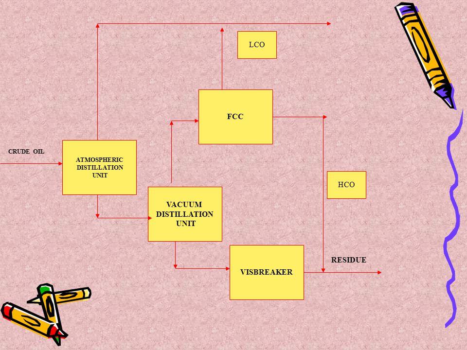FCC VACUUM DISTILLATION UNIT VISBREAKER RESIDUE