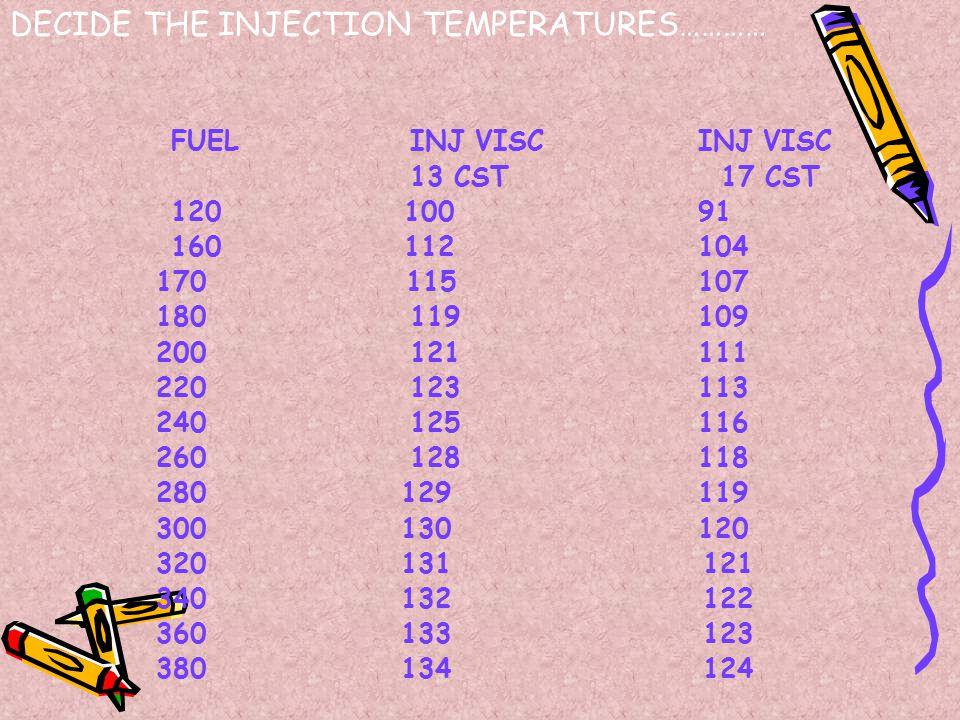 DECIDE THE INJECTION TEMPERATURES…………