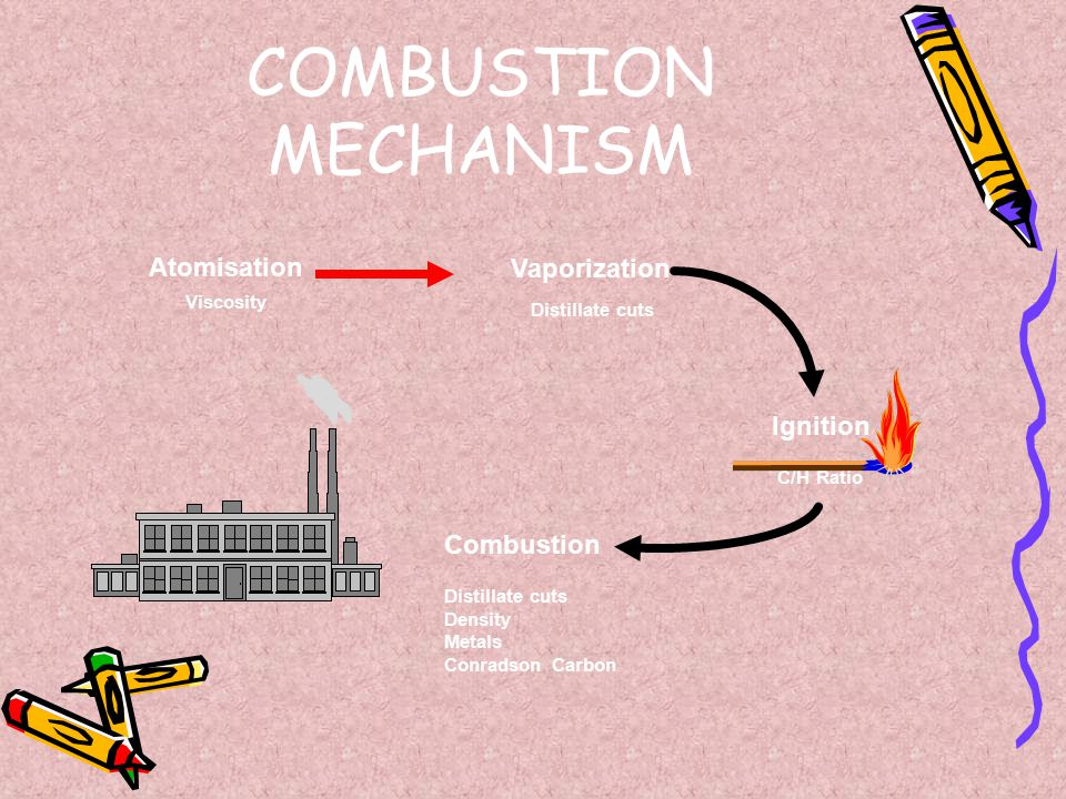 COMBUSTION MECHANISM Atomisation Vaporization Ignition Combustion
