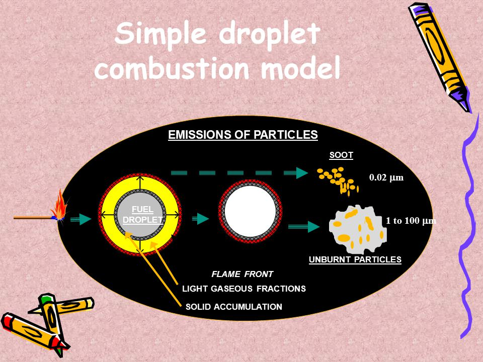 Simple droplet combustion model