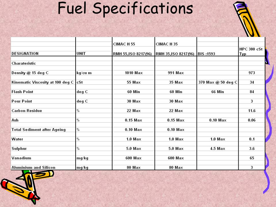 Fuel Specifications