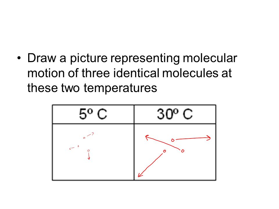 Draw a picture representing molecular motion of three identical molecules at these two temperatures