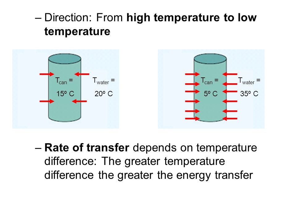 Direction: From high temperature to low temperature