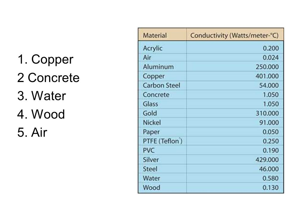 1. Copper 2 Concrete 3. Water 4. Wood 5. Air