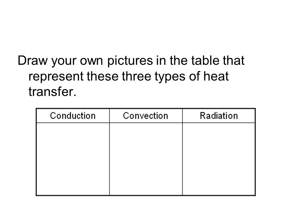 Draw your own pictures in the table that represent these three types of heat transfer.